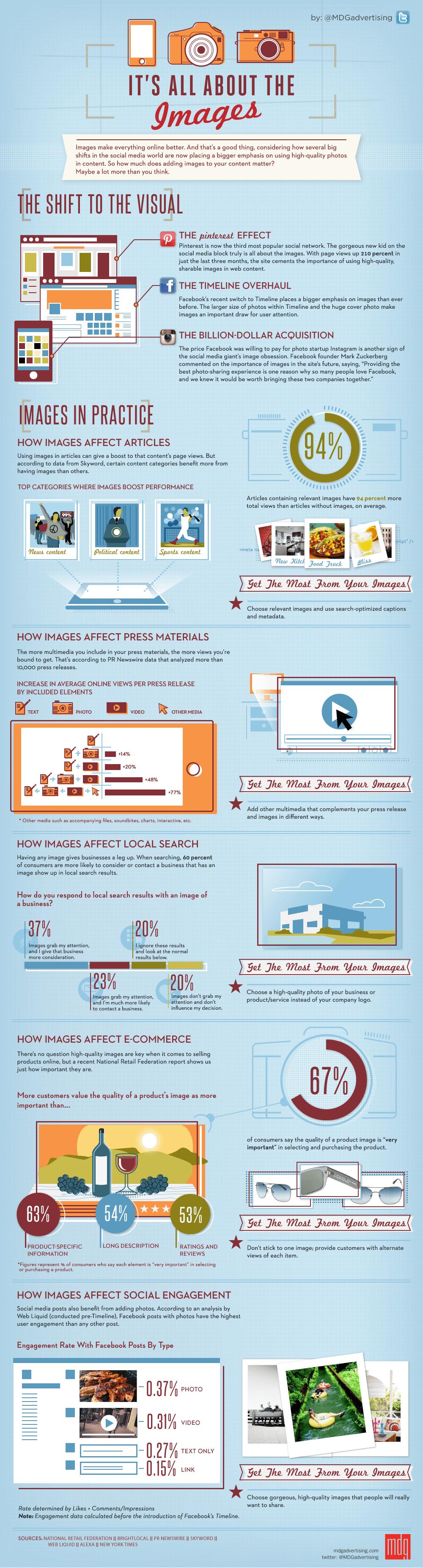 infografika na temat umieszczania zdjęć