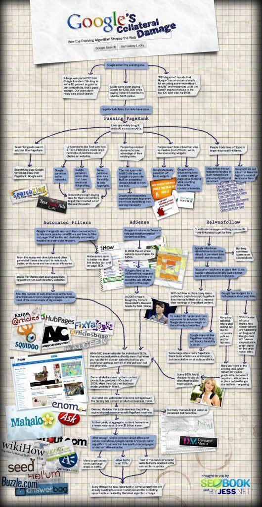 jak algorytm Google kształtuje strony?